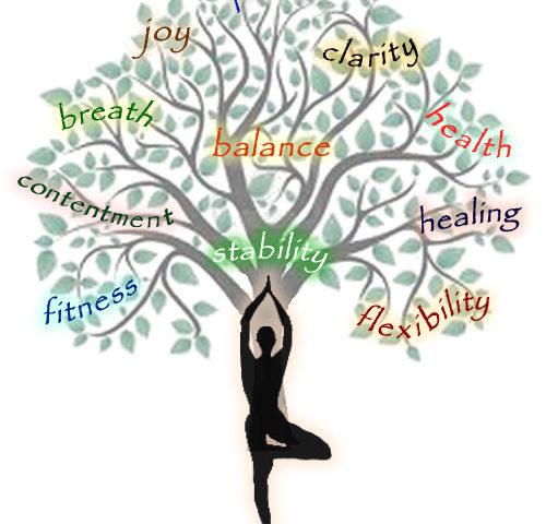 Patanjali'nin Yoga Sutraları…
